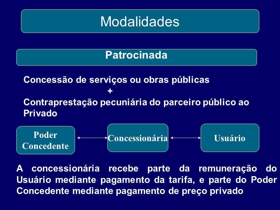 Administrativa Modalidades A administração pública é usuária direta ou indireta da pretação de um serviço pelo parceiro privado Poder Público Usuário Concessionária O Usuário paga ao Poder Público taxa.