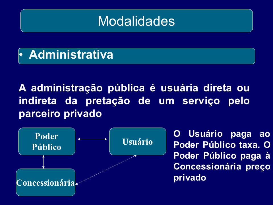 Administrativa Modalidades A administração pública é usuária direta ou indireta da pretação de um serviço pelo parceiro privado Poder Público Usuário