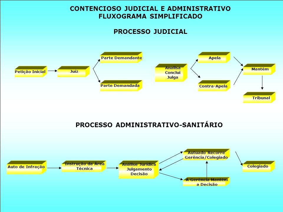 PROCESSO ADMINISTRATIVO-SANITÁRIO CONTENCIOSO JUDICIAL E ADMINISTRATIVO FLUXOGRAMA SIMPLIFICADO PROCESSO JUDICIAL Petição Inicial Juíz Parte Demandant