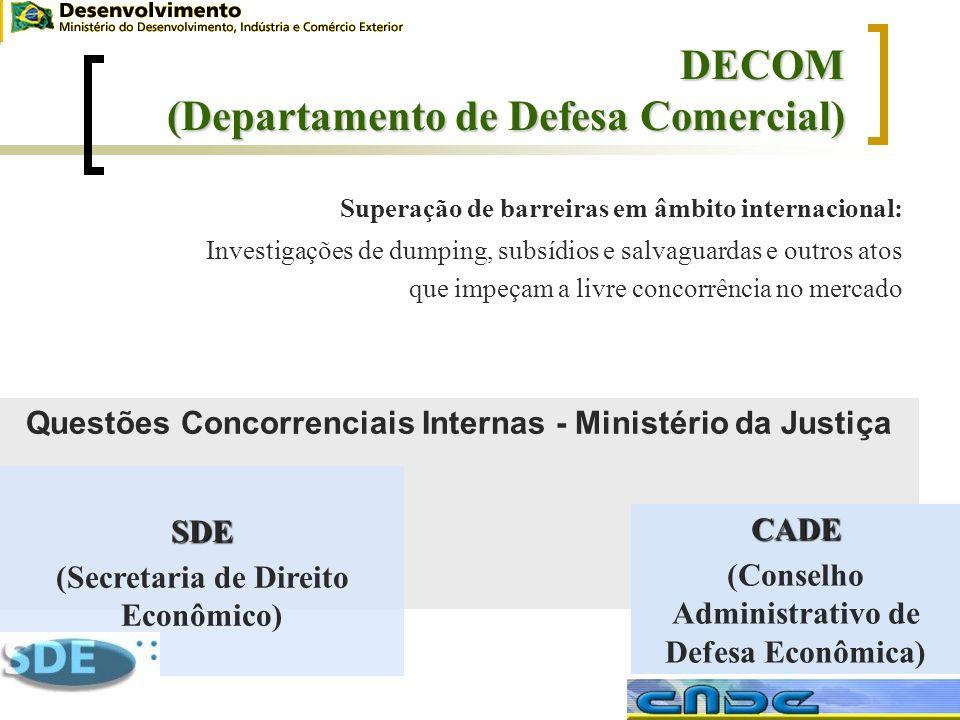 Questões Concorrenciais Internas - Ministério da Justiça DECOM (Departamento de Defesa Comercial) Superação de barreiras em âmbito internacional: Inve