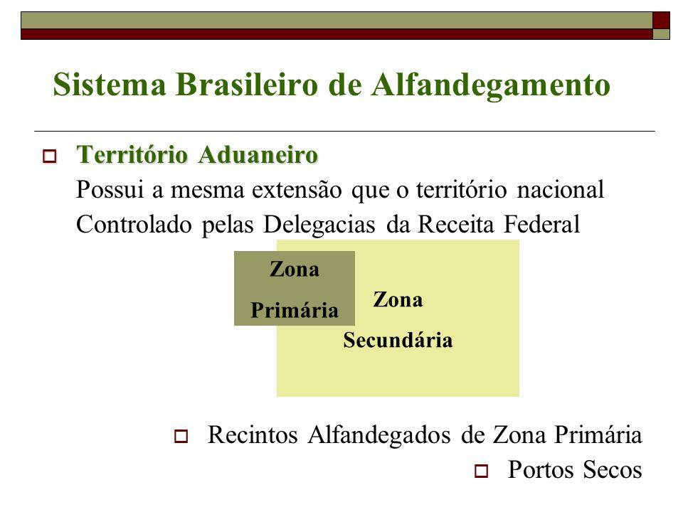 Zona Secundária Sistema Brasileiro de Alfandegamento Território Aduaneiro Território Aduaneiro Possui a mesma extensão que o território nacional Contr