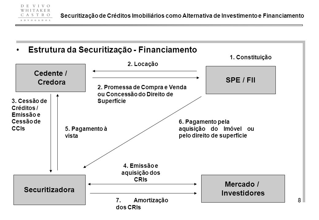 De Vivo, Whitaker e Castro Advogados 8 Securitização de Créditos Imobiliários como Alternativa de Investimento e Financiamento Cedente / Credora Securitizadora Estrutura da Securitização - Financiamento Mercado / Investidores 7.