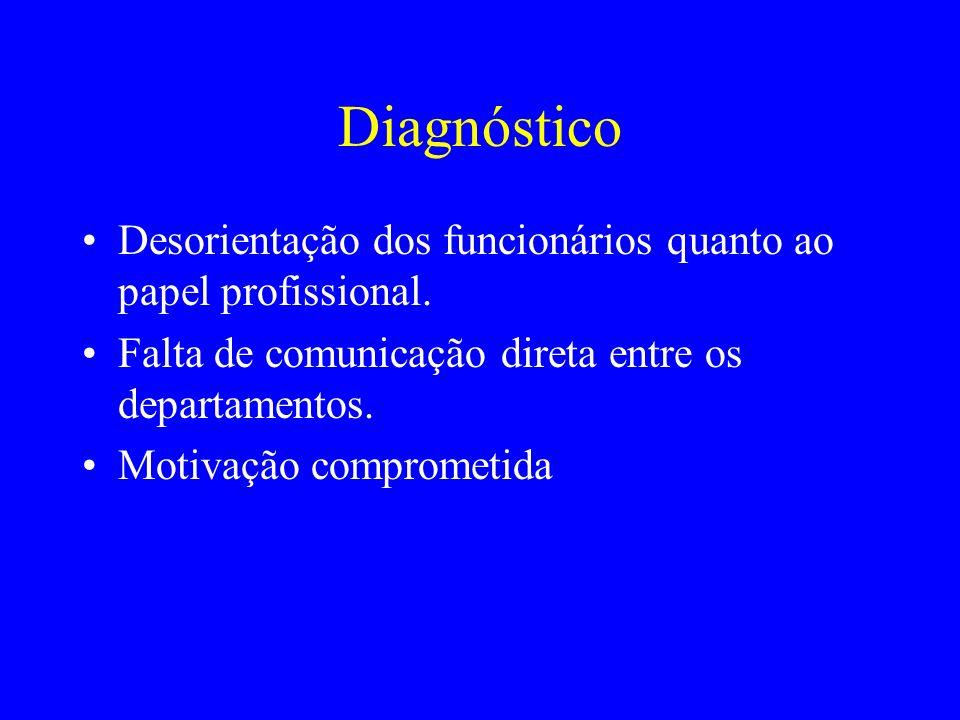 Diagnóstico Desorientação dos funcionários quanto ao papel profissional. Falta de comunicação direta entre os departamentos. Motivação comprometida