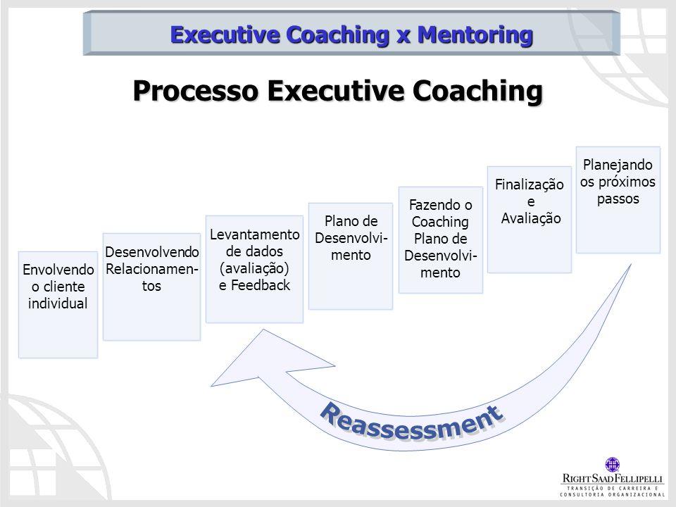 Processo Executive Coaching Executive Coaching x Mentoring Envolvendo o cliente individual Desenvolvendo Relacionamen- tos Levantamento de dados (aval