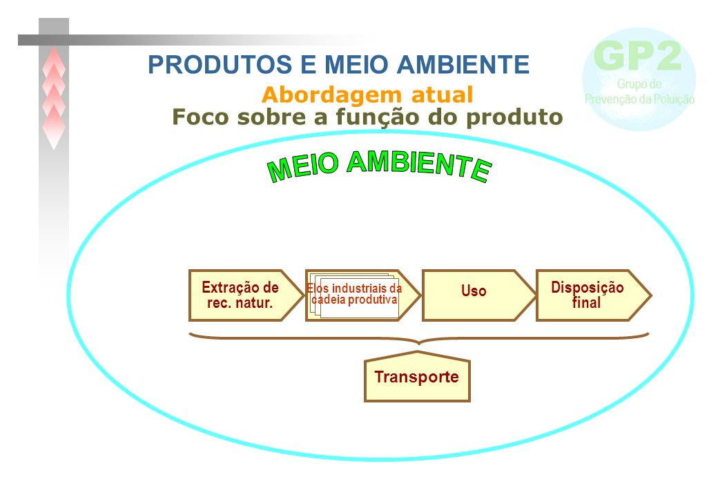 GP2 Grupo de Prevenção da Poluição Elos industriais da cadeia produtiva Extração de rec. natur. Uso Disposição final Transporte Abordagem atual Foco s