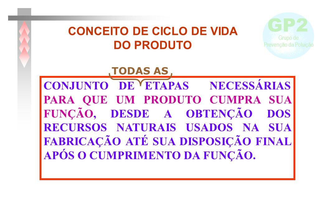 GP2 Grupo de Prevenção da Poluição CONCEITO DE CICLO DE VIDA DO PRODUTO CONJUNTO DE ETAPAS NECESSÁRIAS PARA QUE UM PRODUTO CUMPRA SUA FUNÇÃO, DESDE A