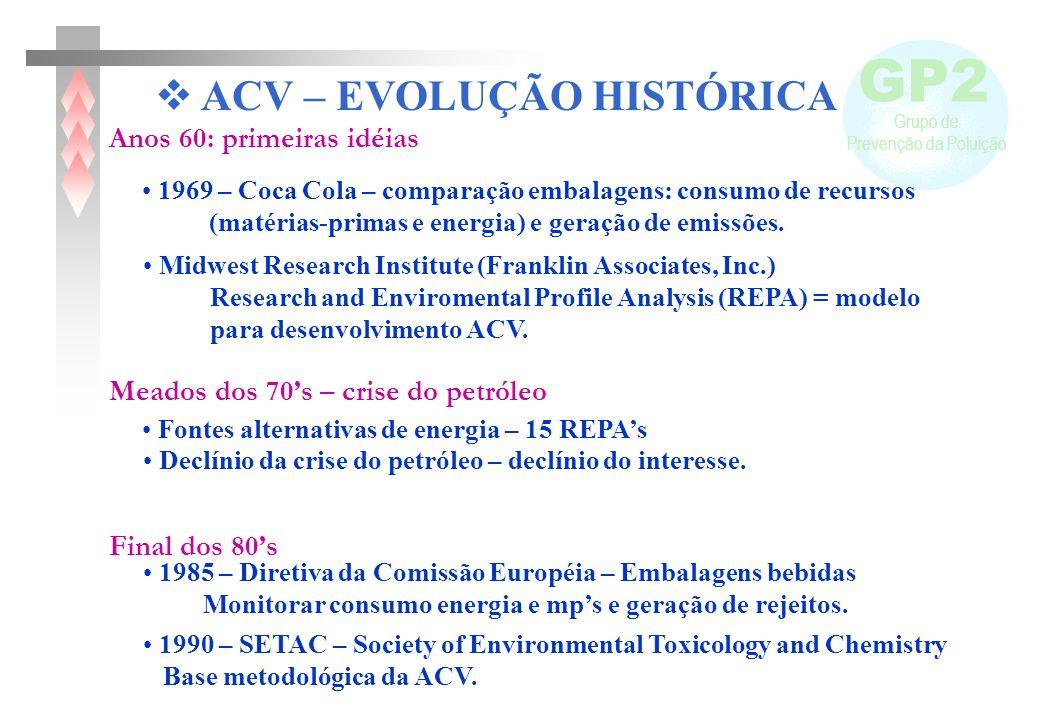 GP2 Grupo de Prevenção da Poluição Fontes alternativas de energia – 15 REPAs 1969 – Coca Cola – comparação embalagens: consumo de recursos (matérias-p
