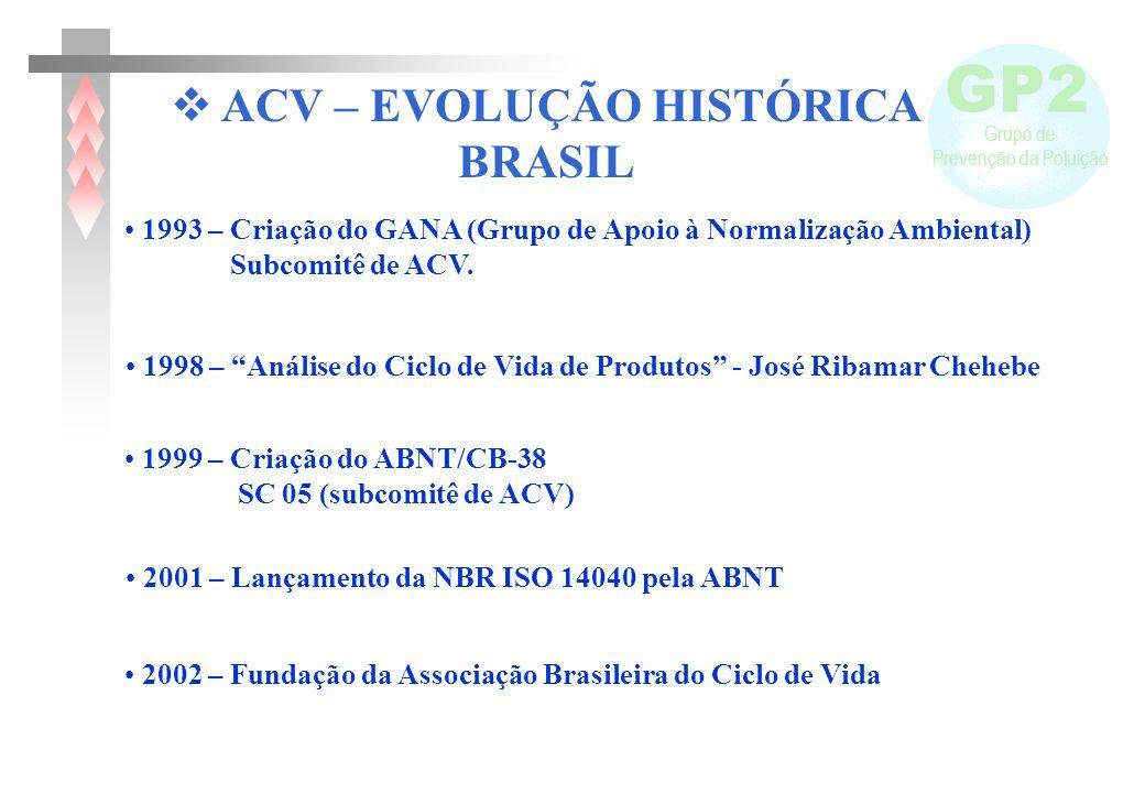 GP2 Grupo de Prevenção da Poluição 1998 – Análise do Ciclo de Vida de Produtos - José Ribamar Chehebe 1993 – Criação do GANA (Grupo de Apoio à Normali