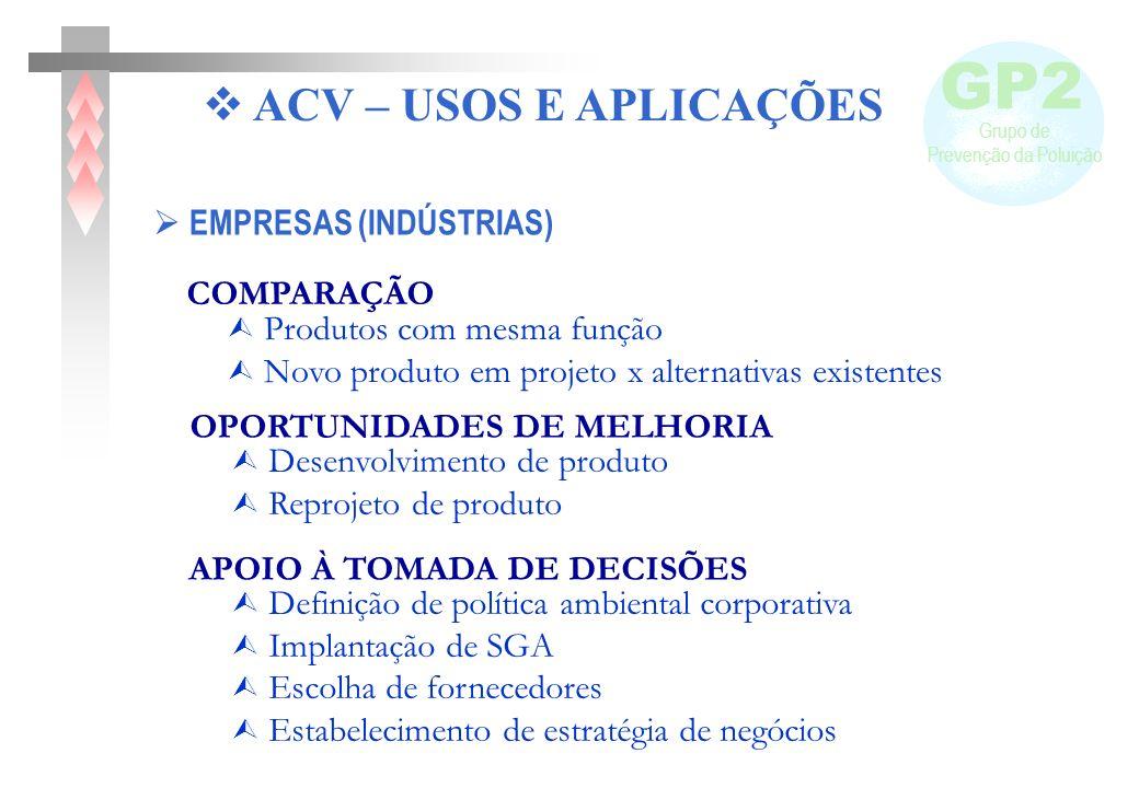 GP2 Grupo de Prevenção da Poluição GP2 Grupo de Prevenção da Poluição EMPRESAS (INDÚSTRIAS) COMPARAÇÃO Produtos com mesma função Novo produto em proje