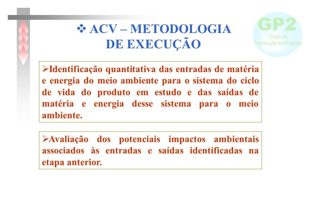 GP2 Grupo de Prevenção da Poluição ACV – METODOLOGIA DE EXECUÇÃO Identificação quantitativa das entradas de matéria e energia do meio ambiente para o
