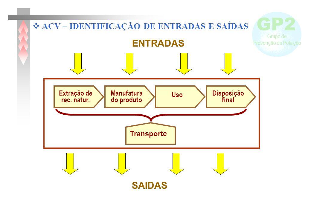GP2 Grupo de Prevenção da Poluição Manufatura do produto Uso Extração de rec. natur. Disposição final Transporte ENTRADAS SAIDAS ACV – IDENTIFICAÇÃO D