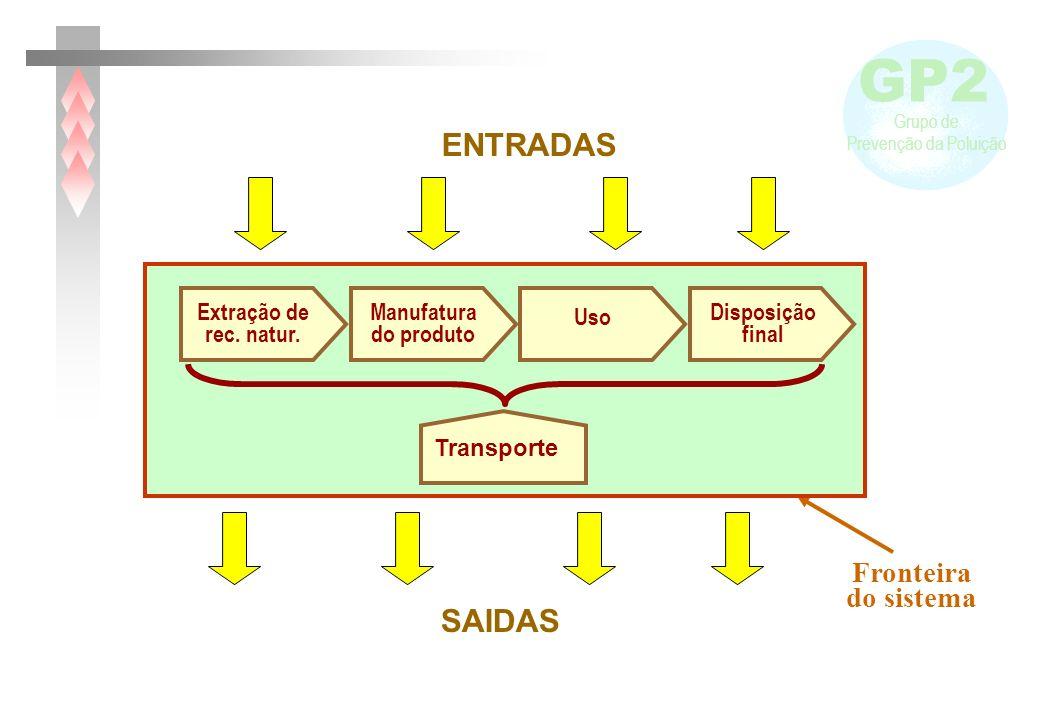 GP2 Grupo de Prevenção da Poluição Manufatura do produto Uso Extração de rec. natur. Disposição final Transporte ENTRADAS SAIDAS Fronteira do sistema