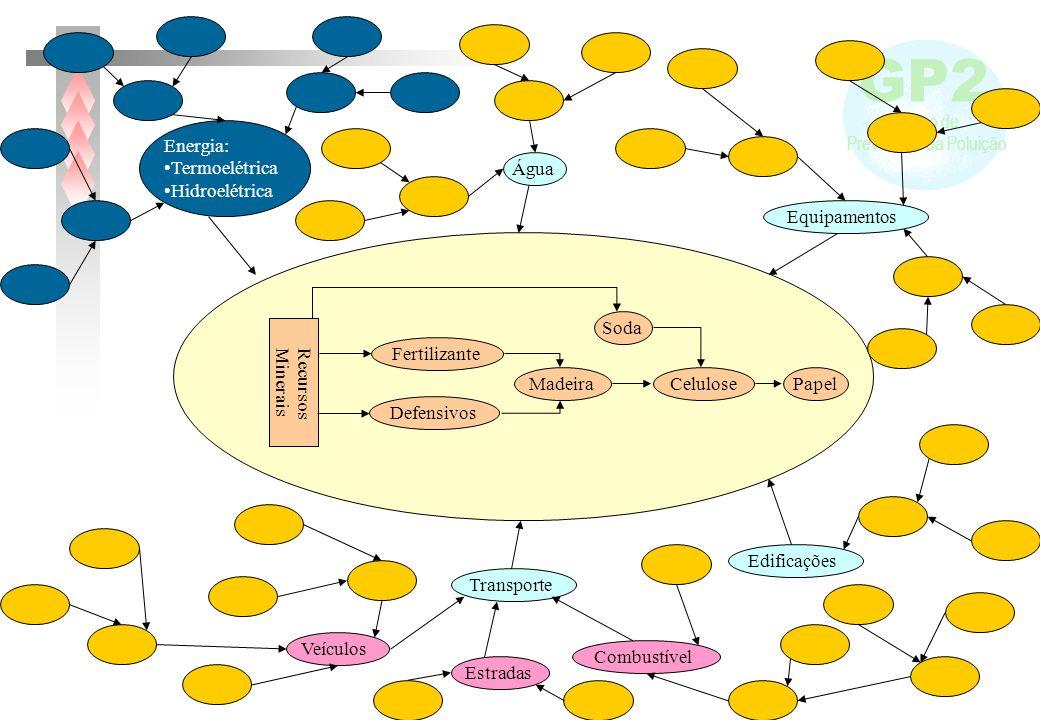 GP2 Grupo de Prevenção da Poluição PapelCeluloseMadeira Defensivos Fertilizante RecursosMinerais Soda Água Equipamentos Edificações Transporte Veículo