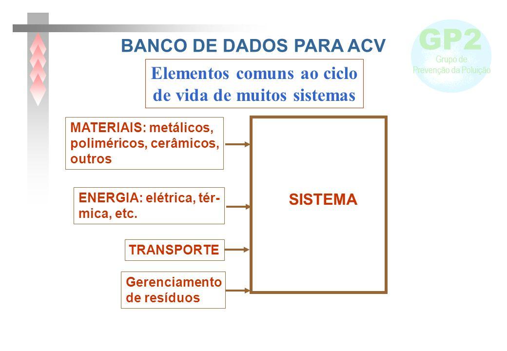 GP2 Grupo de Prevenção da Poluição BANCO DE DADOS PARA ACV Elementos comuns ao ciclo de vida de muitos sistemas ENERGIA: elétrica, tér- mica, etc. MAT