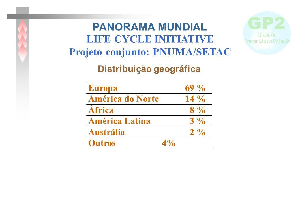 GP2 Grupo de Prevenção da Poluição Europa 69 % América do Norte 14 % África 8 % América Latina 3 % Austrália 2 % Outros 4% Distribuição geográfica LIF