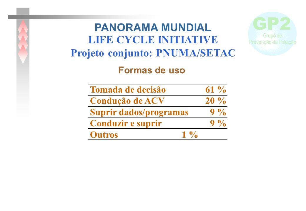 GP2 Grupo de Prevenção da Poluição Tomada de decisão 61 % Condução de ACV 20 % Suprir dados/programas 9 % Conduzir e suprir 9 % Outros 1 % Formas de u