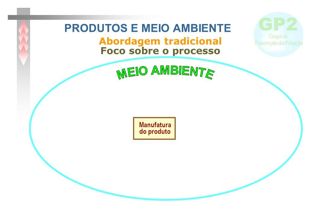 GP2 Grupo de Prevenção da Poluição PANORAMA BRASILEIRO MCT – Política Industrial, Tecnológica e de Comércio Exterior - Inovação para a Competitividade Industrial Apoiar a consolidação da ACV – uso pelas empresas Exigências do comércio internacional - (ISO 14025 – Rotulagem tipo III) MCT IBICT: projeto de desenvolvimento de ICV brasileiro 1 a etapa: Programa de Capacitação Institucional do IBICT (capacitação de recursos humanos) Negociações de projeto de cooperação Brasil/Suiça visando capacitação e treinamento da equipe brasileira que desenvolverá o banco de dados brasileiro para ACV.