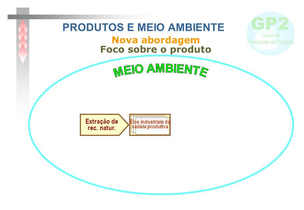GP2 Grupo de Prevenção da Poluição Extração de rec. natur. Manufatura do produto Elos industriais da cadeia produtiva Nova abordagem Foco sobre o prod