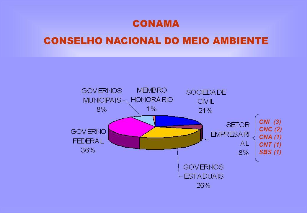 CONAMA CONSELHO NACIONAL DO MEIO AMBIENTE CNI (3) CNC (2) CNA (1) CNT (1) SBS (1)