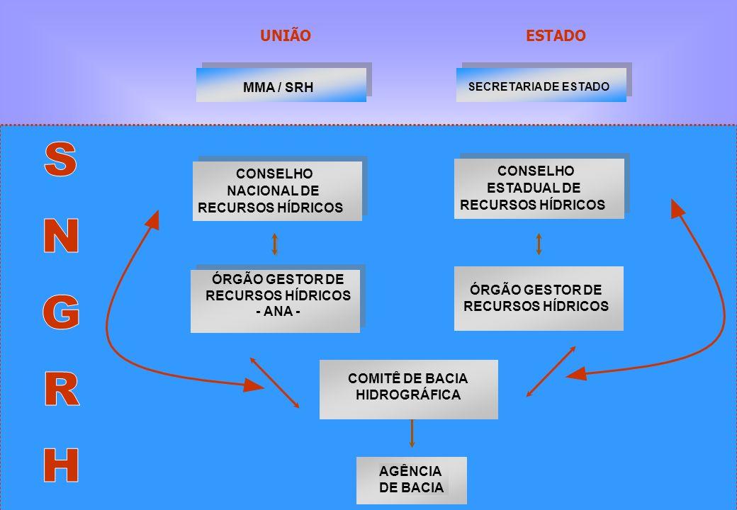CONSELHO NACIONAL DE RECURSOS HÍDRICOS UNIÃOESTADO ÓRGÃO GESTOR DE RECURSOS HÍDRICOS - ANA - AGÊNCIA DE BACIA COMITÊ DE BACIA HIDROGRÁFICA ÓRGÃO GESTO
