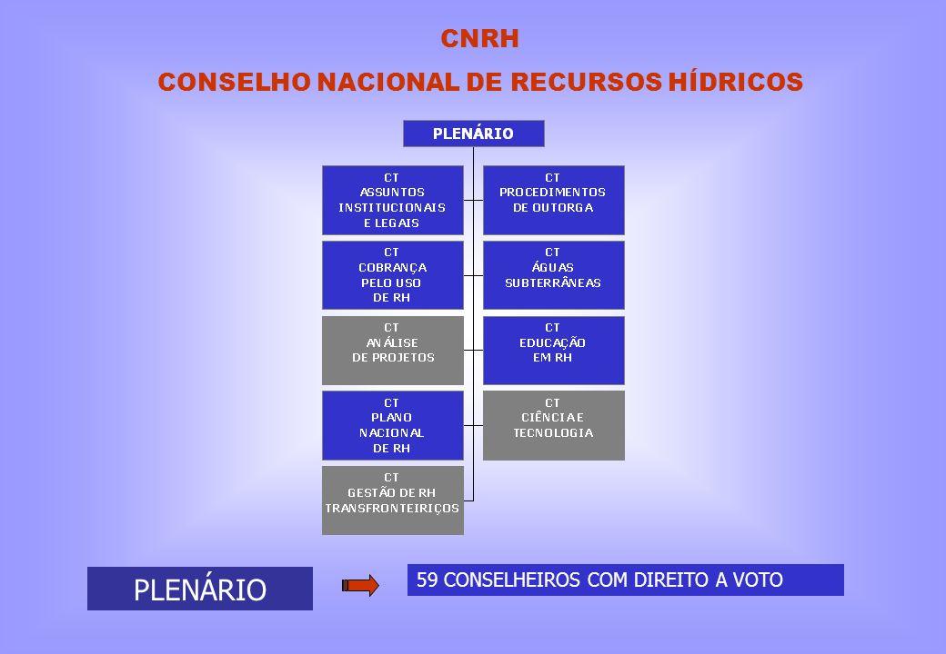 PLENÁRIO 59 CONSELHEIROS COM DIREITO A VOTO CNRH CONSELHO NACIONAL DE RECURSOS HÍDRICOS