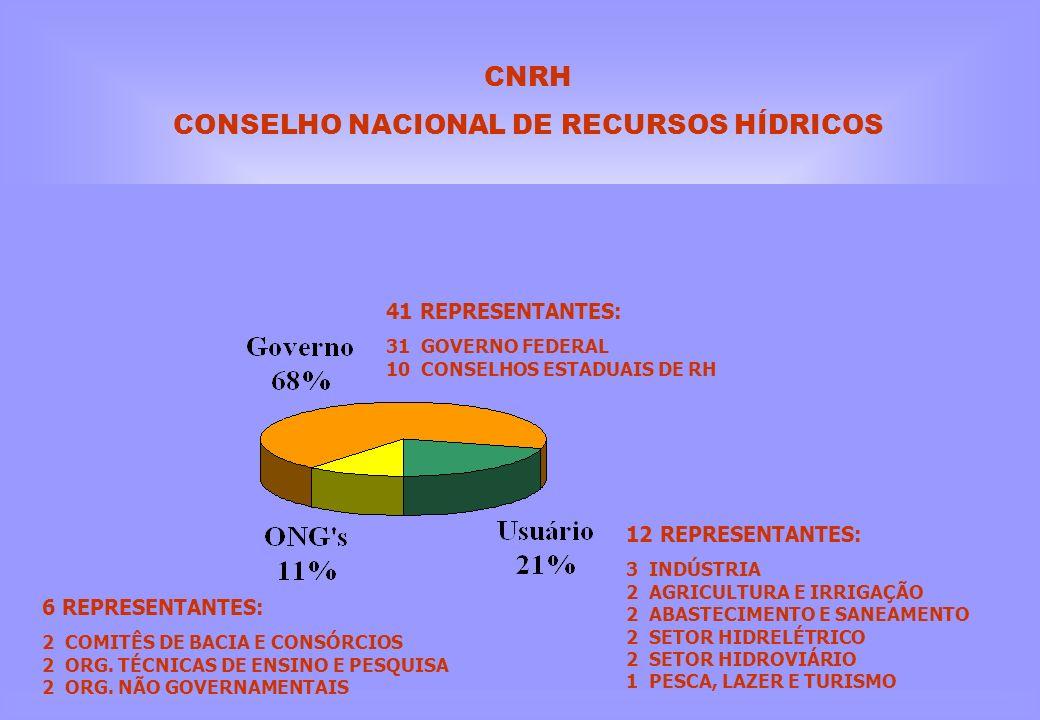 CNRH CONSELHO NACIONAL DE RECURSOS HÍDRICOS 12 REPRESENTANTES: 3 INDÚSTRIA 2 AGRICULTURA E IRRIGAÇÃO 2 ABASTECIMENTO E SANEAMENTO 2 SETOR HIDRELÉTRICO