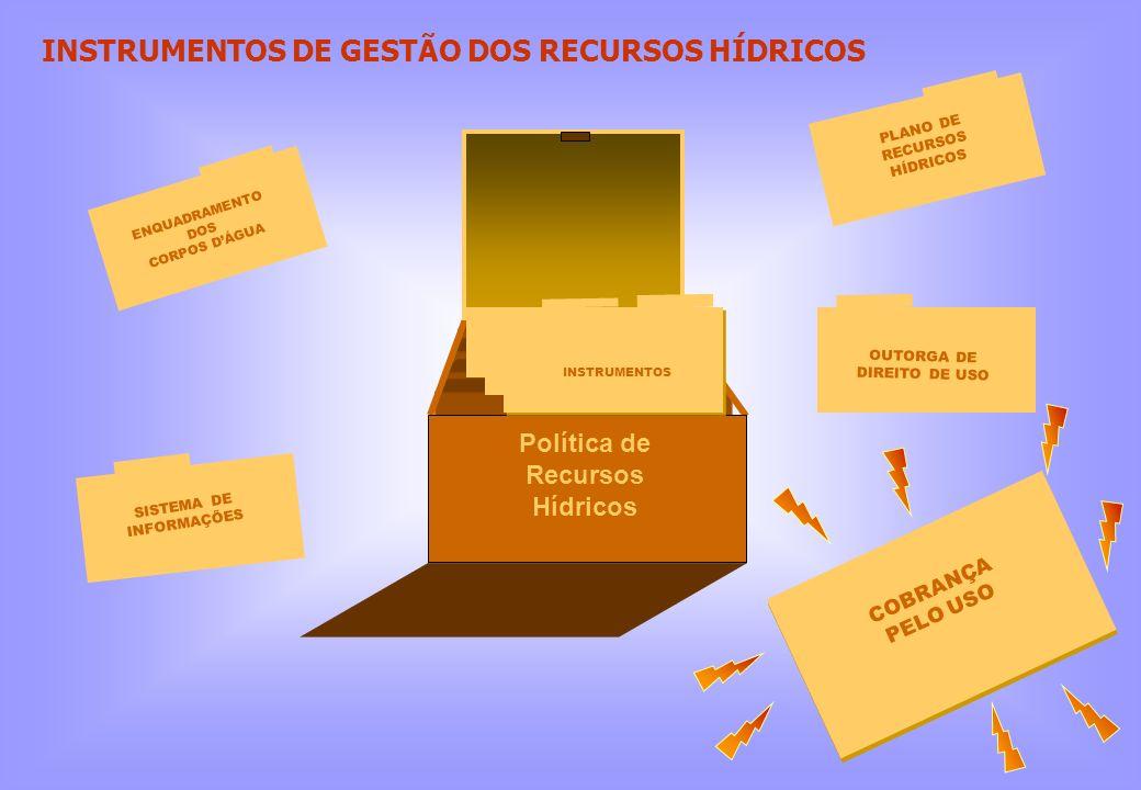 COBRANÇA PELO USO OUTORGA DE DIREITO DE USO PLANO DE RECURSOS HÍDRICOS ENQUADRAMENTO DOS CORPOS DÁGUA SISTEMA DE INFORMAÇÕES Política de Recursos Hídr
