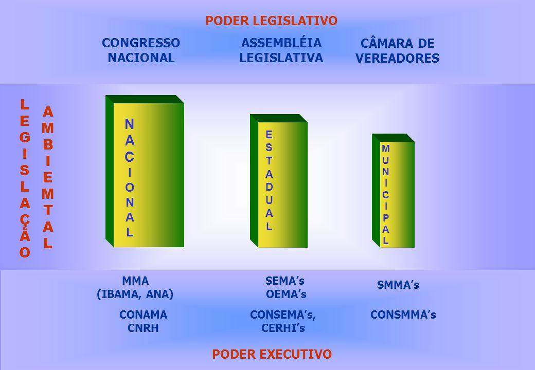 NACIONALNACIONAL ESTADUALESTADUAL PODER LEGISLATIVO CONGRESSO NACIONAL ASSEMBLÉIA LEGISLATIVA CÂMARA DE VEREADORES MUNICIPALMUNICIPAL LEGISLAÇÃOLEGISL