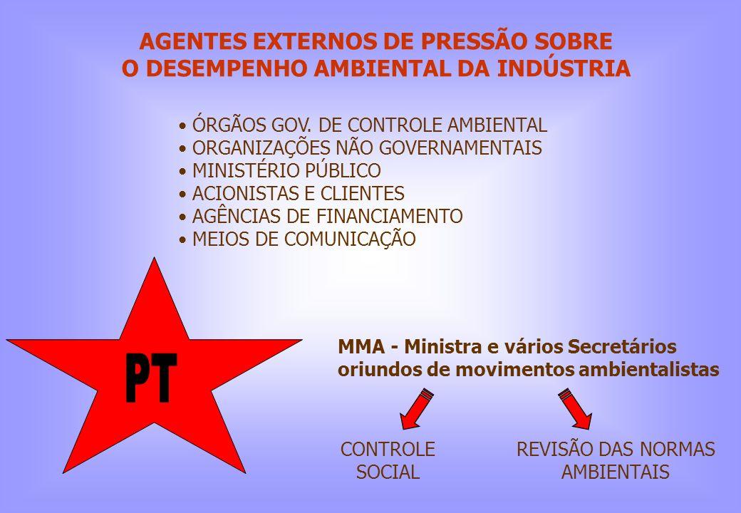 AGENTES EXTERNOS DE PRESSÃO SOBRE O DESEMPENHO AMBIENTAL DA INDÚSTRIA ÓRGÃOS GOV. DE CONTROLE AMBIENTAL ORGANIZAÇÕES NÃO GOVERNAMENTAIS MINISTÉRIO PÚB
