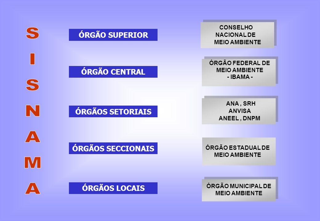 CONSELHO NACIONAL DE MEIO AMBIENTE ÓRGÃO FEDERAL DE MEIO AMBIENTE - IBAMA - ÓRGÃO ESTADUAL DE MEIO AMBIENTE ANA, SRH ANVISA ANEEL, DNPM ÓRGÃO SUPERIOR