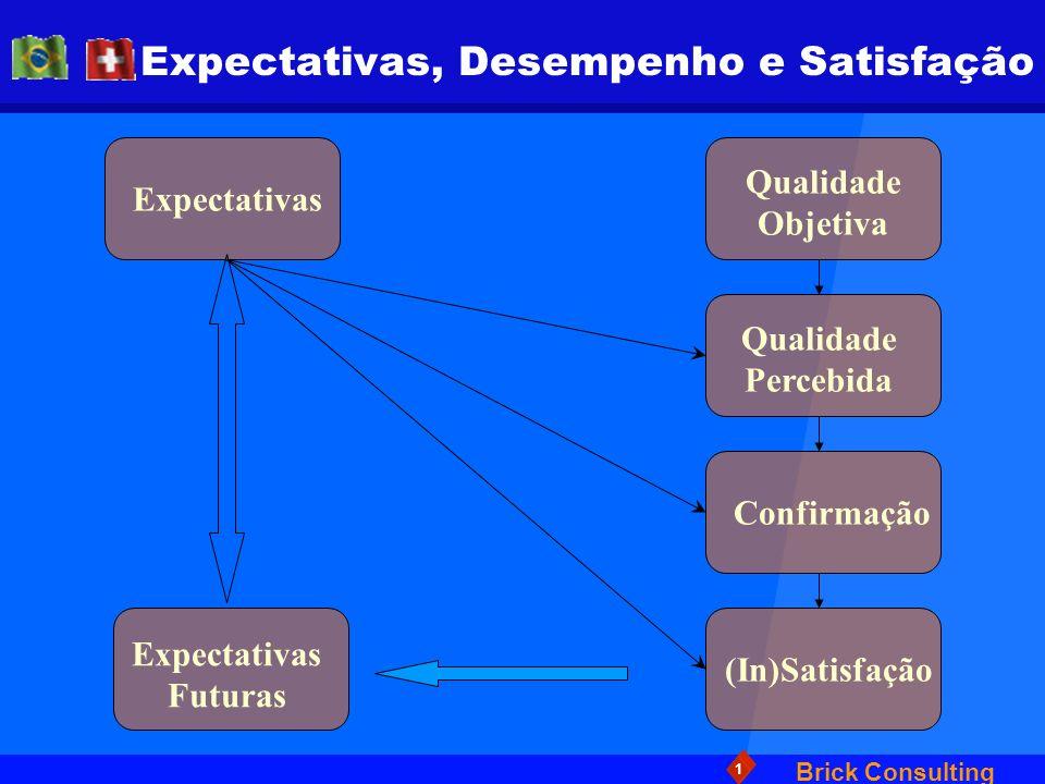 Brick Consulting 1 Expectativas, Desempenho e Satisfação Expectativas Qualidade Objetiva Qualidade Percebida Confirmação (In)Satisfação Expectativas F