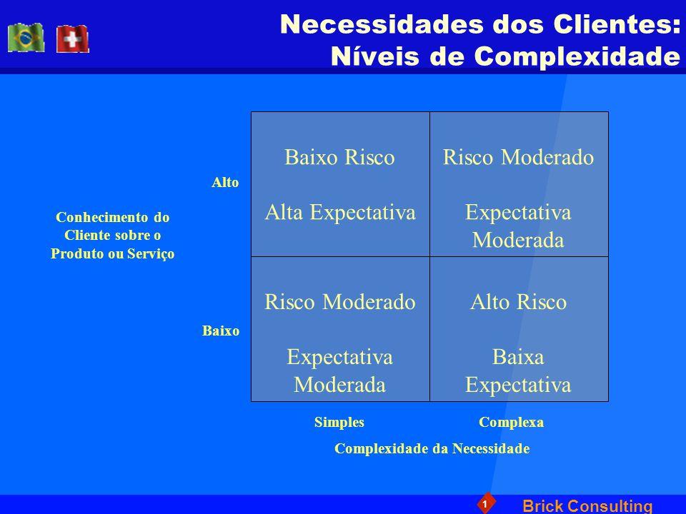 Brick Consulting 1 Necessidades dos Clientes: Níveis de Complexidade Conhecimento do Cliente sobre o Produto ou Serviço Complexidade da Necessidade Ba