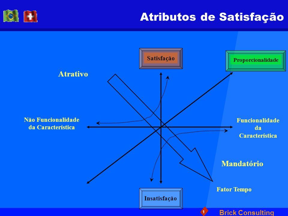Brick Consulting 1 Atributos de Satisfação Não Funcionalidade da Característica Atrativo Mandatório Funcionalidade da Característica Insatisfação Fato