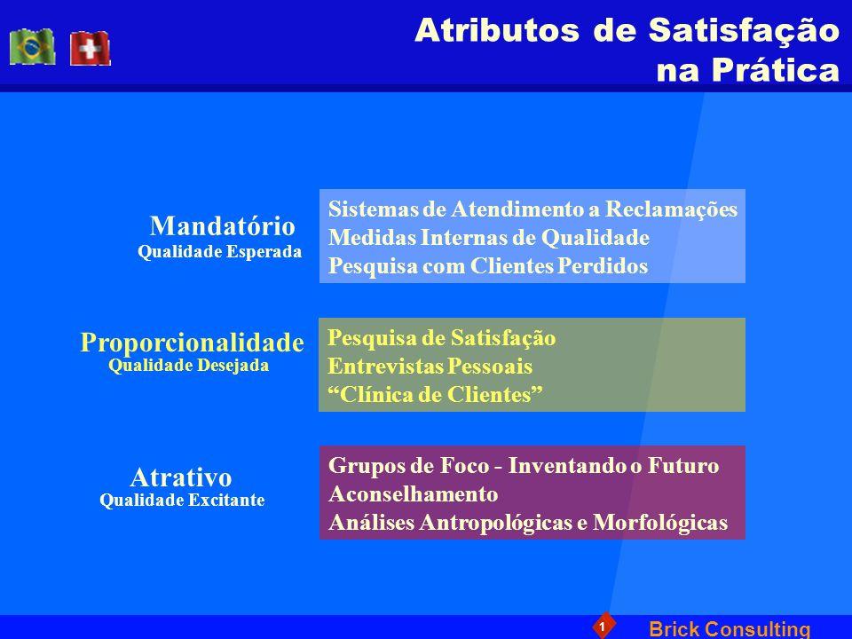 Brick Consulting 1 Atributos de Satisfação na Prática Mandatório Qualidade Esperada Proporcionalidade Sistemas de Atendimento a Reclamações Medidas In