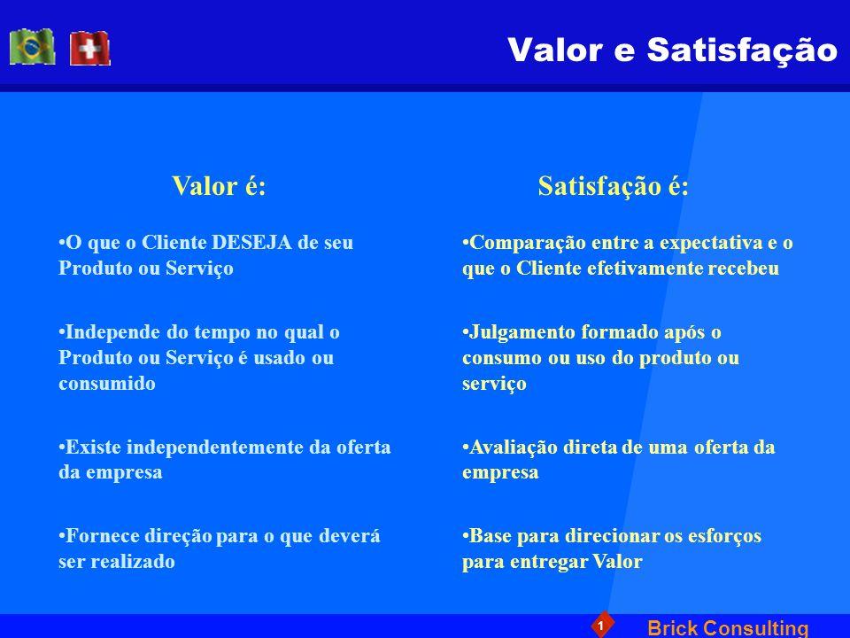 Brick Consulting 1 Valor e Satisfação Valor é:Satisfação é: O que o Cliente DESEJA de seu Produto ou Serviço Independe do tempo no qual o Produto ou S