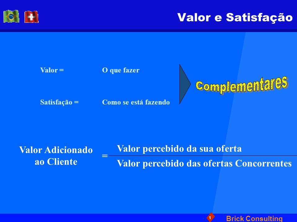 Brick Consulting 1 Valor e Satisfação Valor = Como se está fazendo O que fazer Satisfação = Valor Adicionado ao Cliente = Valor percebido da sua ofert