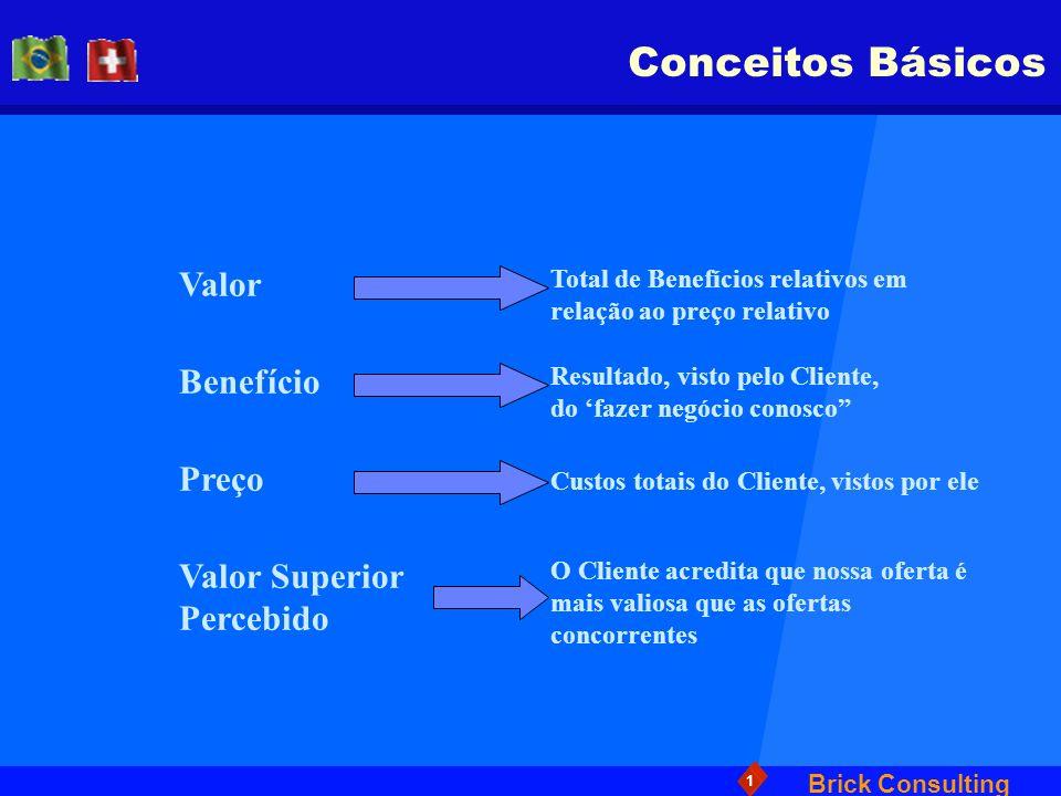 Brick Consulting 1 Conceitos Básicos Valor Total de Benefícios relativos em relação ao preço relativo Benefício Resultado, visto pelo Cliente, do faze