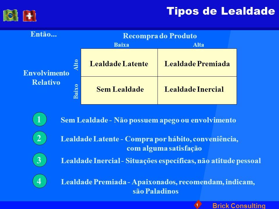 Brick Consulting 1 Tipos de Lealdade 1 2 3 4 Sem Lealdade - Não possuem apego ou envolvimento Lealdade Latente - Compra por hábito, conveniência, com