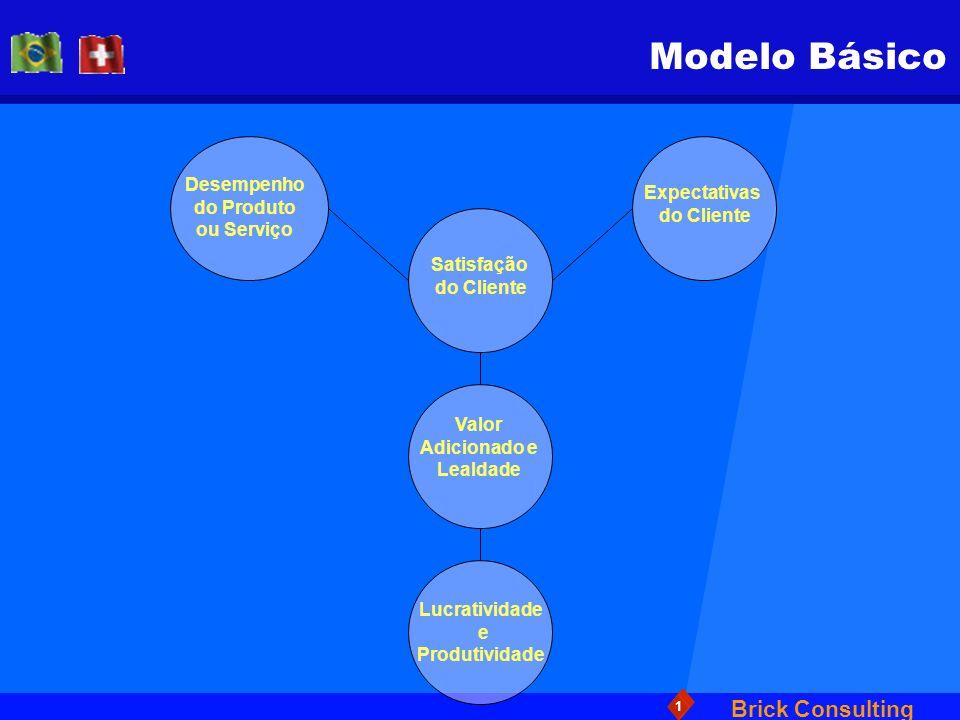 Brick Consulting 1 Valor e Satisfação Valor é:Satisfação é: O que o Cliente DESEJA de seu Produto ou Serviço Independe do tempo no qual o Produto ou Serviço é usado ou consumido Existe independentemente da oferta da empresa Fornece direção para o que deverá ser realizado Comparação entre a expectativa e o que o Cliente efetivamente recebeu Julgamento formado após o consumo ou uso do produto ou serviço Avaliação direta de uma oferta da empresa Base para direcionar os esforços para entregar Valor
