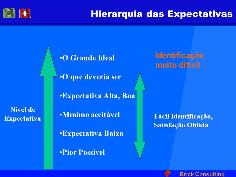Brick Consulting 1 Hierarquia das Expectativas Nível de Expectativa O Grande Ideal O que deveria ser Expectativa Alta, Boa Mínimo aceitável Expectativ