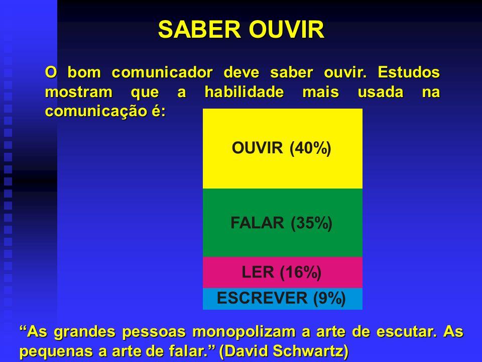 SABER OUVIR OUVIR (40%) FALAR (35%) LER (16%) ESCREVER (9%) O bom comunicador deve saber ouvir.
