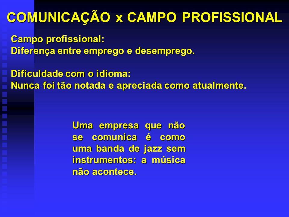 COMUNICAÇÃO x CAMPO PROFISSIONAL Campo profissional: Diferença entre emprego e desemprego.