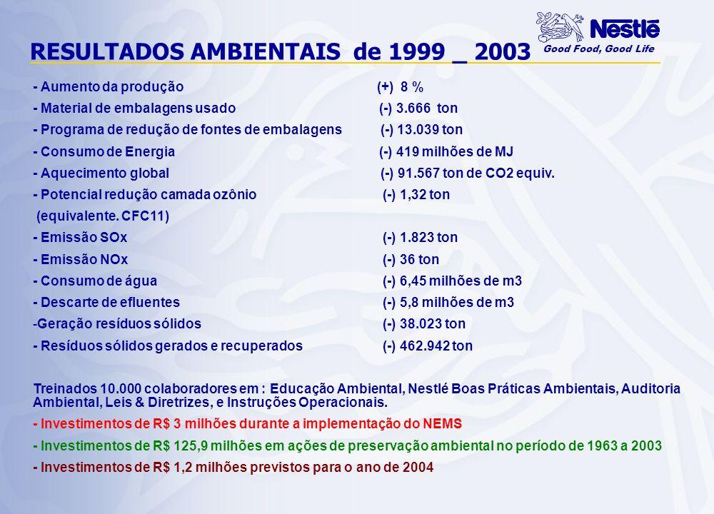 Good Food, Good Life NEMS BRASIL – ECONOMIAS 1999_2003