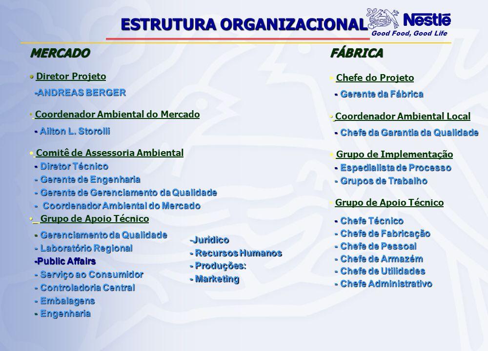 Good Food, Good Life NEMS - FÁBRICAS RECURSOS RESÍDUOS E CONFORMIDADE A1 A2 A3 B1 B2 B3 C1 C2 DIAGNÓSTICO INICIAL AUDITORIA AMBIENTAL POLÍTICA NESTLÉ LEIS E DIRETRIZES PROGRAMAS REVISÃO PELA GERÊNCIA QMS - ELABORATÓRIO TREINAMENTO COMUNICAÇÃO NBPA PE CA DOCUMENTAÇÃO ESTRUTURA ORGANIZACIONAL MÉTODOS ANALÍTICOS AZUL=SINÉRGIA COM NQS INST DE MEDIÇÃO