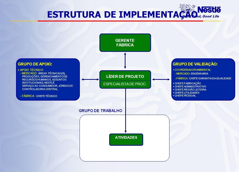 Good Food, Good Life CALD - controle e análise de leis e diretrizes ASPIMP - controle e análise de significância de aspectos ambientais e impactos associados KITS de TREINAMENTO - educação ambiental, SGA, I.Operacionais, auditoria ambiental e NBPA MONITOR AMBIENTAL - diagnóstico anual, indicadores de performance e plano de investimentos DIRETRIZ DE IMPLEMENTAÇÃO – P-006 REVISÕES GERENCIAIS – P-090 DIRETRIZ DE CERTIFICAÇÃO – P-007 FERRAMENTAS AUXILIARES