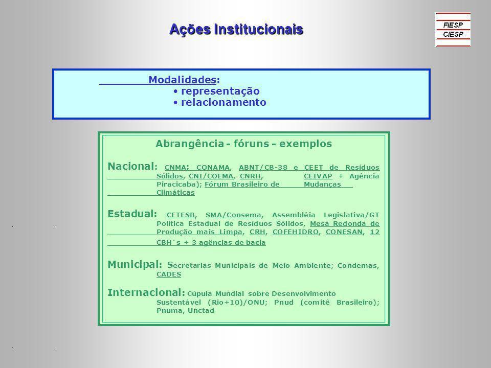 Ações Institucionais Modalidades: representação relacionamento Abrangência - fóruns - exemplos Nacional : CNMA ; CONAMA, ABNT/CB-38 e CEET de Resíduos