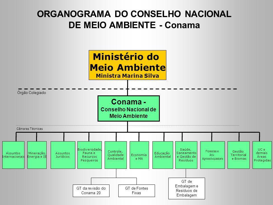 ORGANOGRAMA DO CONSELHO NACIONAL DE MEIO AMBIENTE - Conama Conama - Conselho Nacional de Meio Ambiente Órgão Colegiado Ministério do Meio Ambiente Min