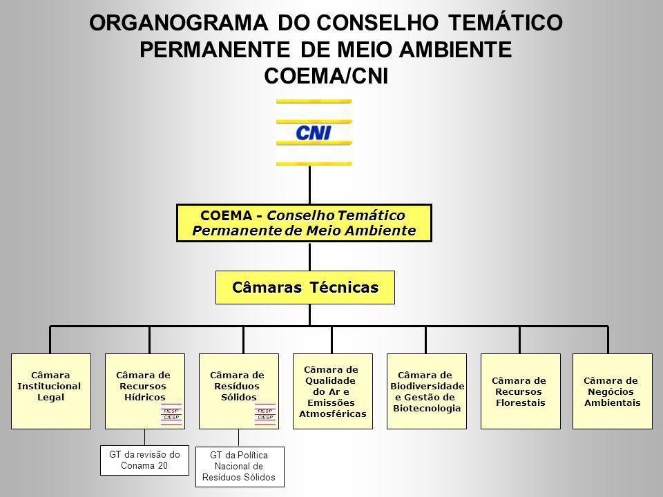 ORGANOGRAMA DO CONSELHO TEMÁTICO PERMANENTE DE MEIO AMBIENTE COEMA/CNI Conselho Temático COEMA - Conselho Temático Permanente de Meio Ambiente Câmaras