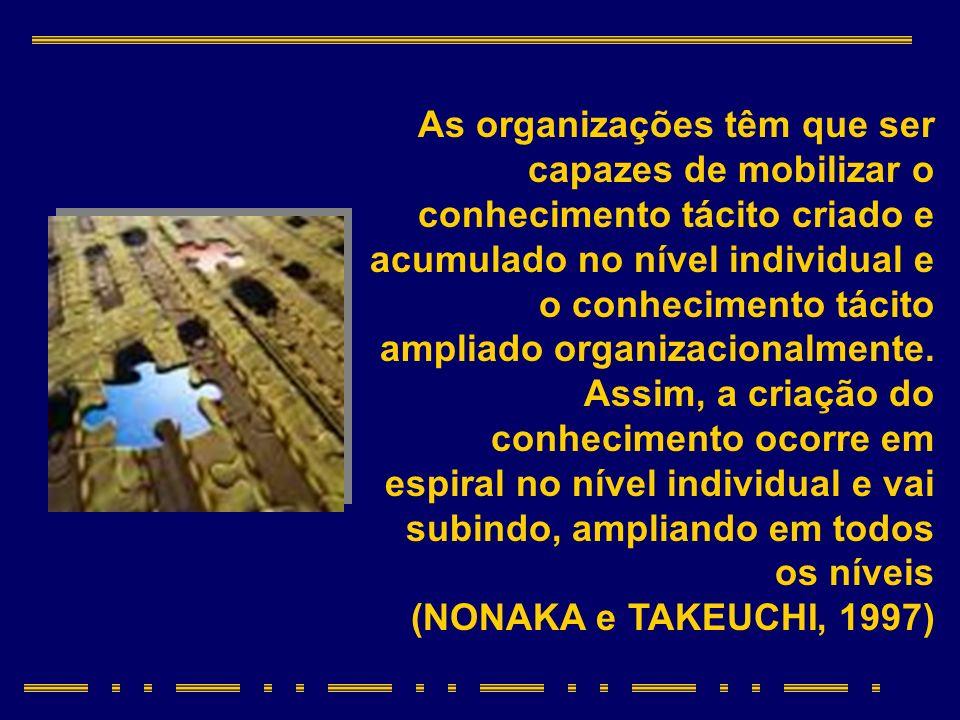 CONCEITO As organizações têm que ser capazes de mobilizar o conhecimento tácito criado e acumulado no nível individual e o conhecimento tácito ampliad