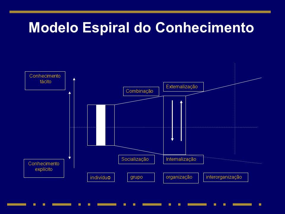 Internalização Conhecimento explícito indivídu o grupoorganizaçãointerorganização Externalização Combinação Socialização Conhecimento tácito Modelo Es